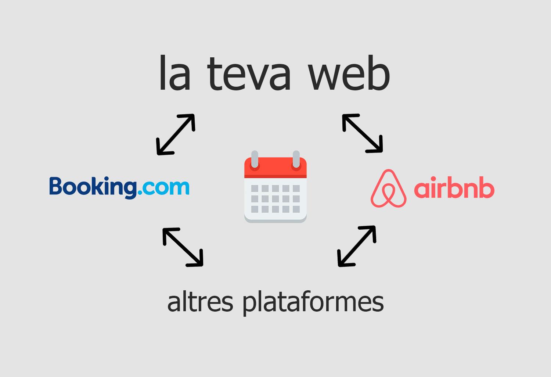 Sincronitzar el motor de reserves del teu hotel amb Booking i Airbnb